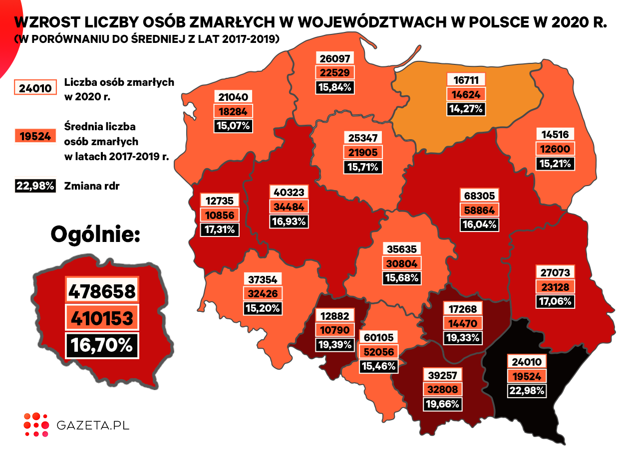 Nadmiarowe śmierci w Polsce w 2020 r. Najbardziej ucierpiało południe kraju  [WYKRES DNIA] | Biznes na Next.Gazeta.pl