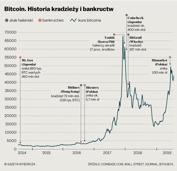 bitcoin mineraria computer di generazione calcolatore dei costi bitcoin
